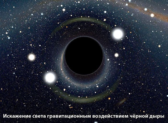 Черные дыры и темная материя – источники радиации