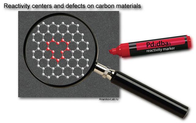 Дефекты в графене проявят с помощью палладиевого маркера