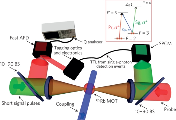 Физики заставили фотоны взаимодействовать друг с другом