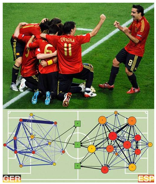 Футбол: алгоритм успеха