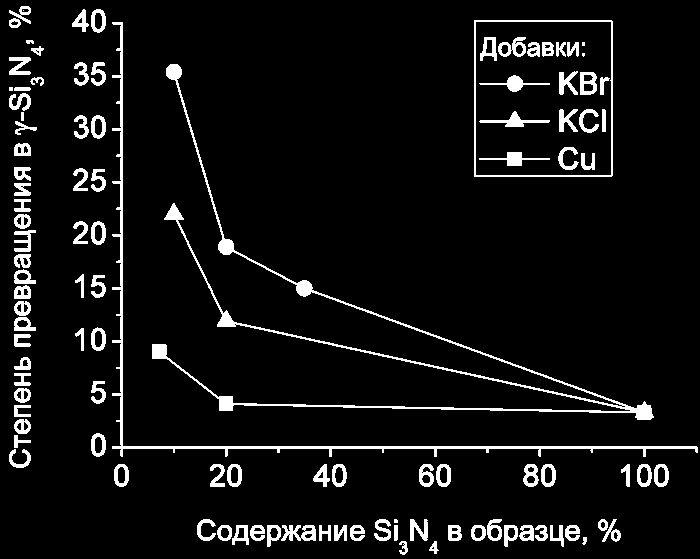Хлор упрощает создание графенового транзистора