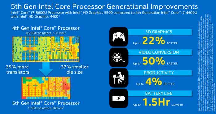 Intel видит будущее в активном энергосбережении.