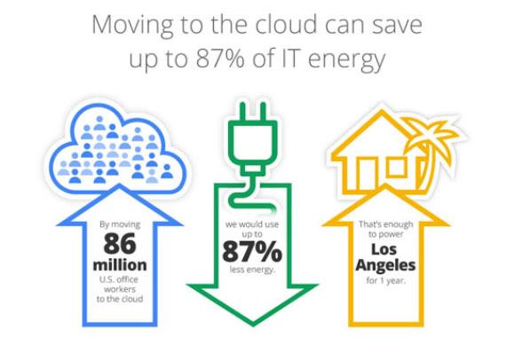 Использование облачных хранилищ может сэкономить огромное количество энергии