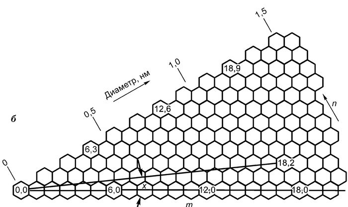 Изображение углеродных нанотрубок с атомным разрешением
