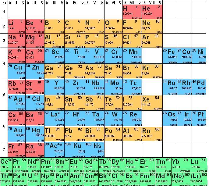 Японские физики синтезировали 113-й элемент таблицы менделеева