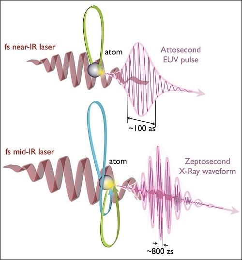 Как измерить процессы, длящиеся секстиллионные доли секунды?