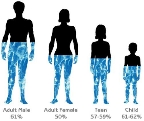 Как меняется кожа на руках после 10 дней пребывания под водой