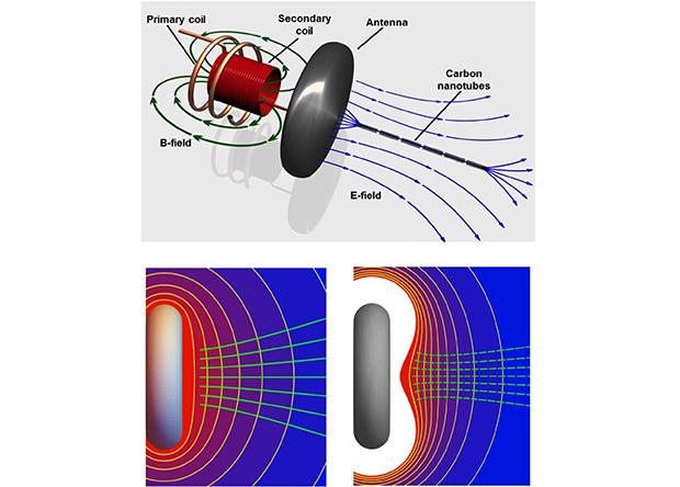 Катушка тесла заставила нанотрубки самостоятельно собираться в провода