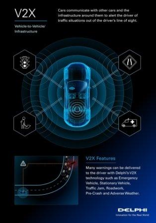 Компания delphi готовит первую реализацию беспроводной коммуникационной автомобильной технологии, поддерживающей v2v и v2i