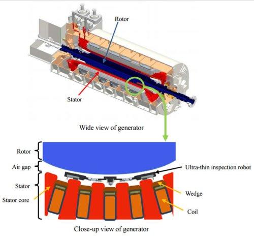 Компания mitsubishi electric создала миниатюрного робота, предназначенного для инспекции состояния конструкции электрических генераторов