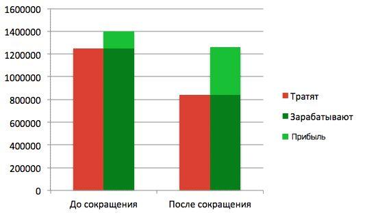 Компания «русалокс» планирует за год увеличить выручку в несколько раз