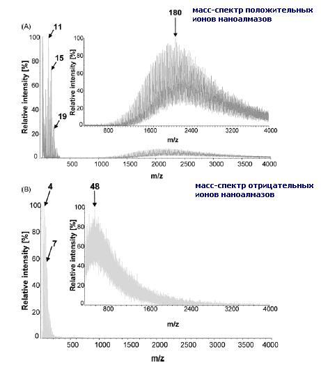 Масс-спектрометрия наноалмазов