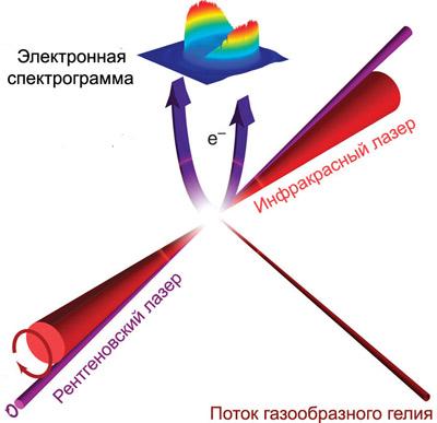 Метод измерения поляризации рентгеновского излучения работает!