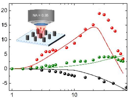 Наночастица кремния – кандидат в сверхбыстрый оптический транзистор