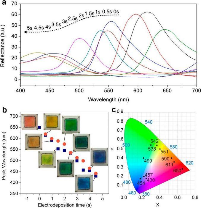 Наночастицы дома – больше по количеству и меньших размеров
