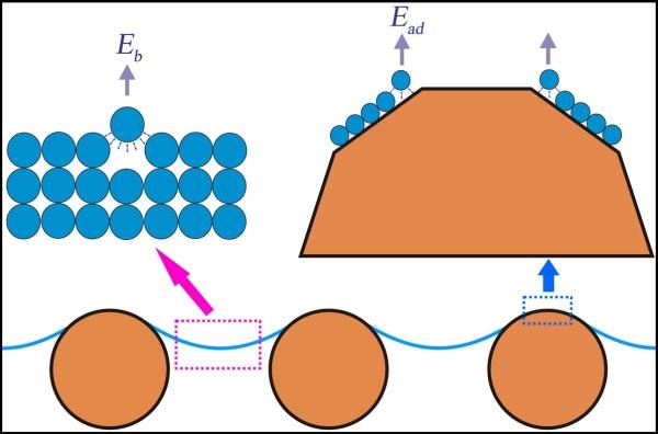 Наночастицы могут резко повысить испаряемость без роста температуры