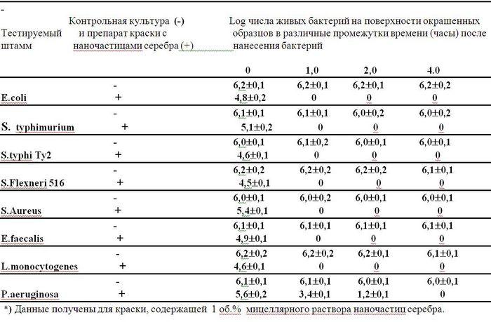 Наночастицы серебра оказывают токсический эффект на рыб
