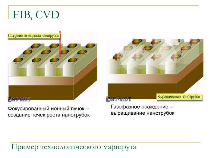 Нанотрубки для диагностики рака