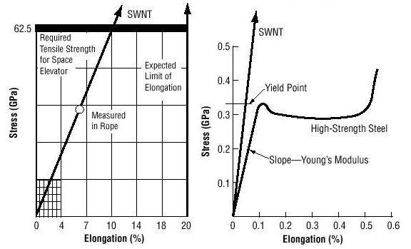 Нанотрубки для сенсора напряжения
