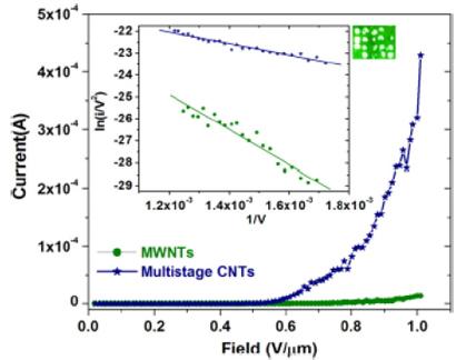 Неоднородные нанотрубки эмитируют лучше