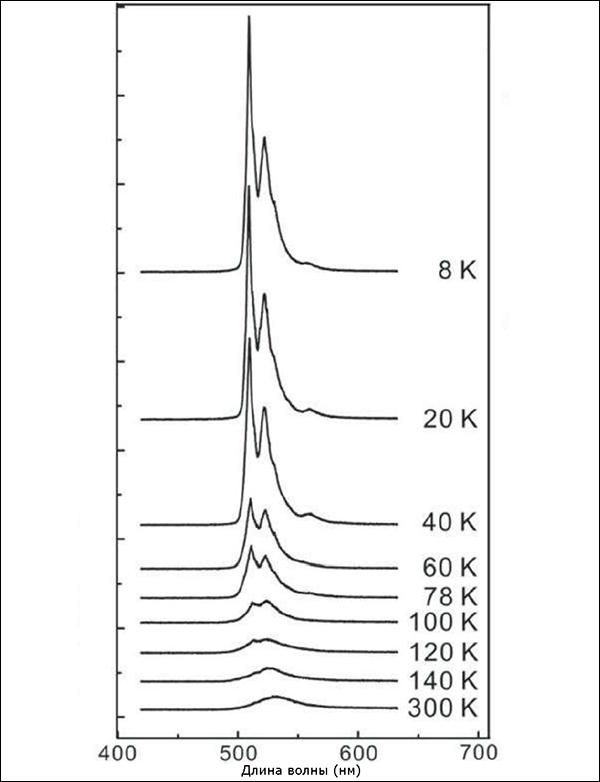Новые подробности о миниатюрном плазмонном лазере