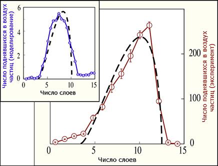 Объяснение механизма накопления заряда в группах нейтральных частиц