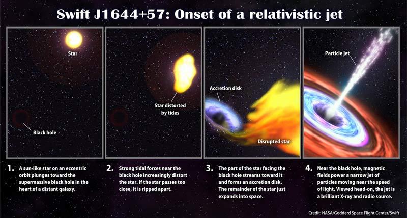 Обнаружены три возможных убийства звезд черными дырами