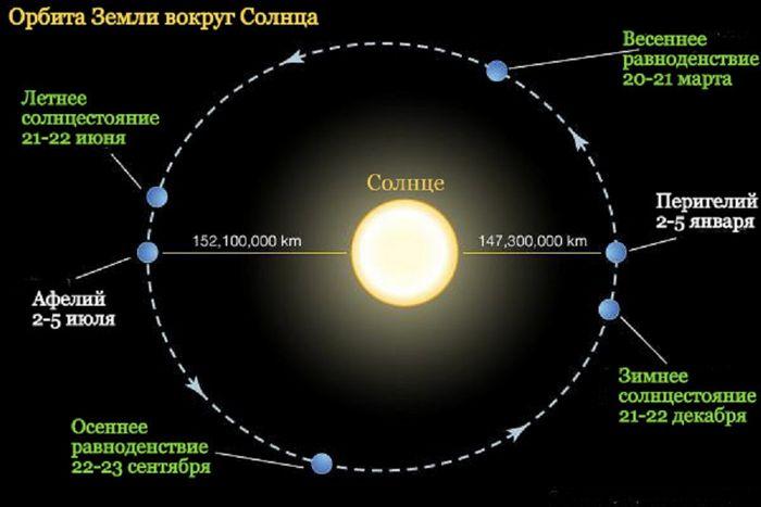 Орбита земли влияет на глобальное потепление