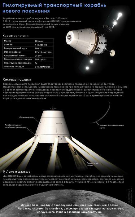 Озвучены детали российской лунной программы