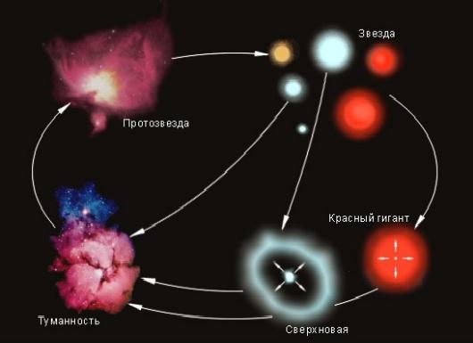 Планеты могут пережить смерть звезды?