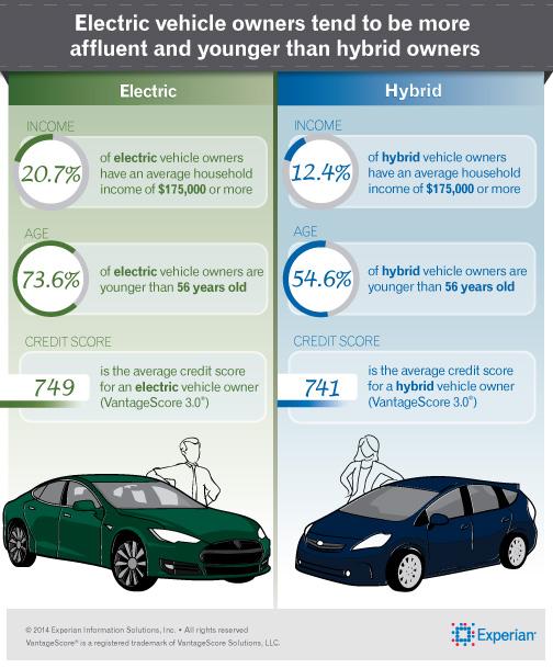 Покупатели электромобилей богаче покупателей гибридов