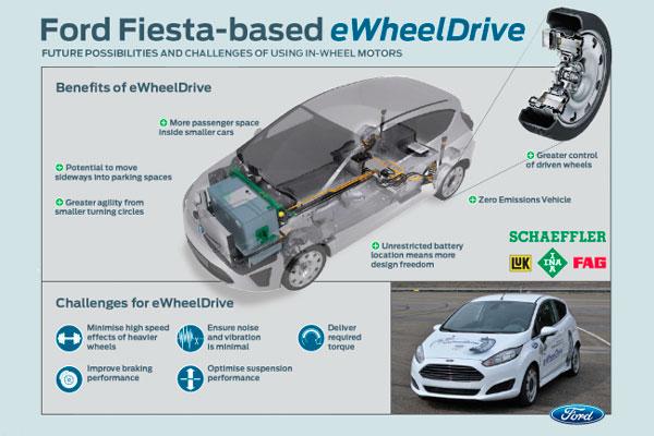 Проект электромобиля ewheeldrive от ford и schaeffler