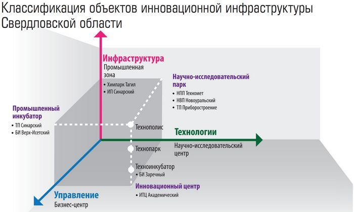 Путин построит собственный центр инноваций в новосибирске
