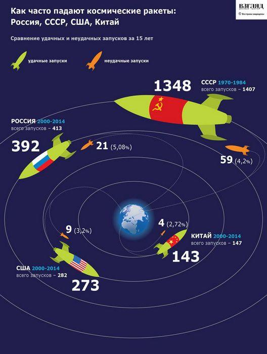 Радиация станет главным препятствием для полетов людей на марс