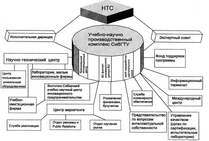 Разработана концепция создания восточно-сибирского научно-образовательного инновационного комплекса