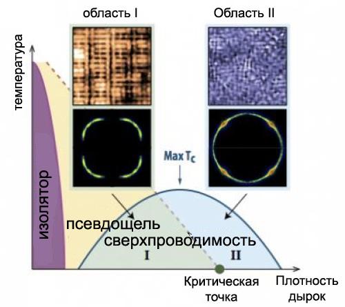 Решены две загадки высокотемпературной сверхпроводимости в купратах