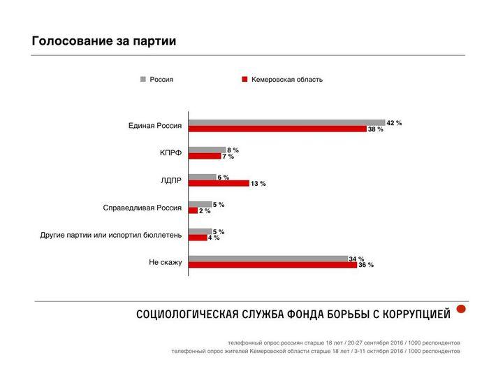 Российские чиновники ждут наплыва инвесторов после выборов