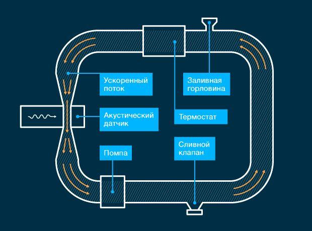 Российские физики научились измерять нанотрубки «на слух»