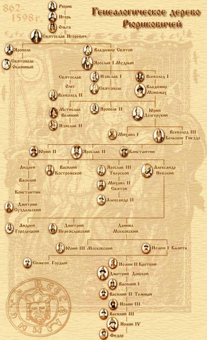 Самое большое в мире генеалогическое древо содержит 13 миллионов людей