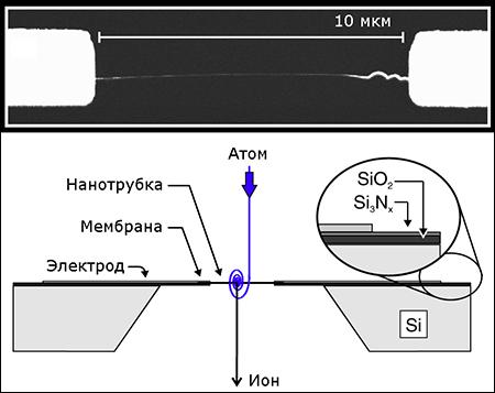 Создан детектор нейтральных атомов из углеродной нанотрубки