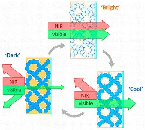 Создано наноструктурированное стекло, способное переключаться между блокированием света и блокированием тепла