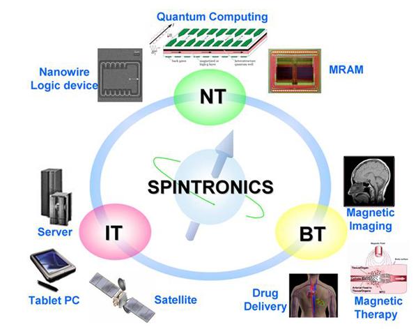 Спинтроника: полупроводник превращает тепло в вычислительную мощность