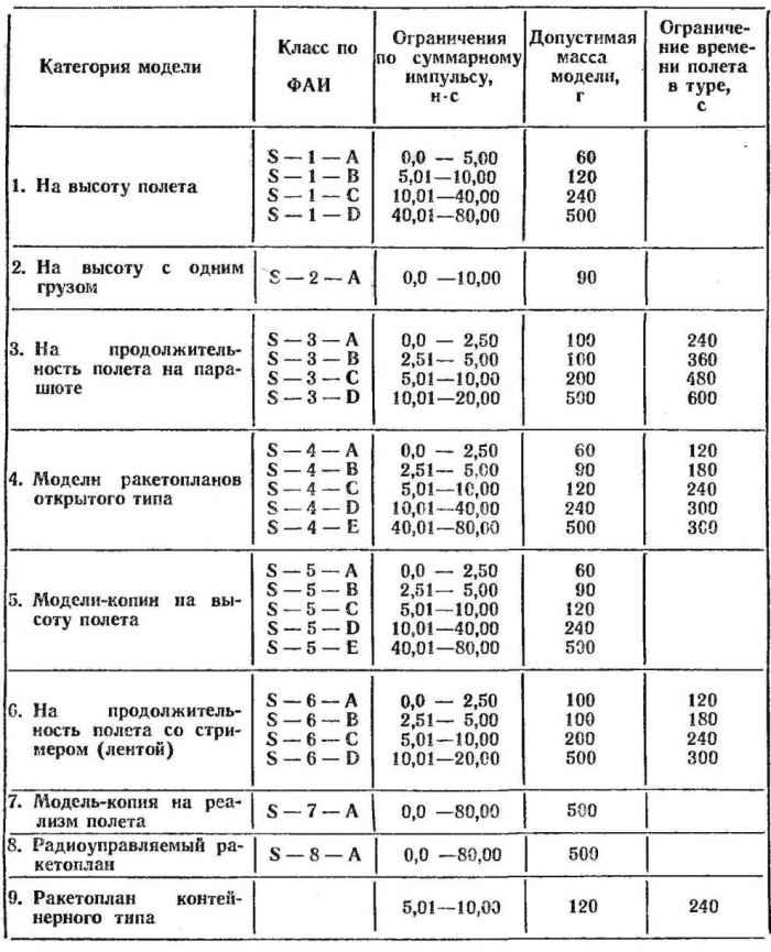 Спортивный кодекс ракетомоделиста