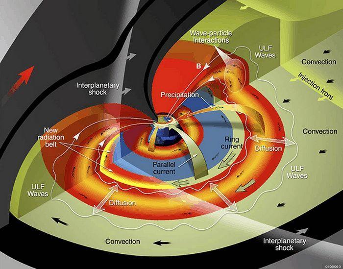 Стартовала миссия по изучению радиационного пояса земли