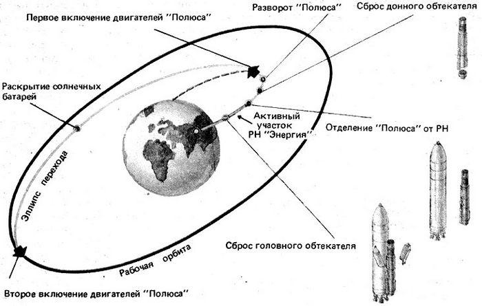 Суперпушка: космический крейсер