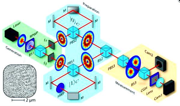 Телепортация света для передачи квантовых изображений