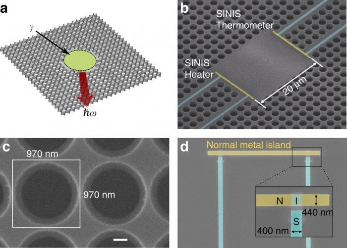 Теплопроводностью можно управлять с помощью наноструктур