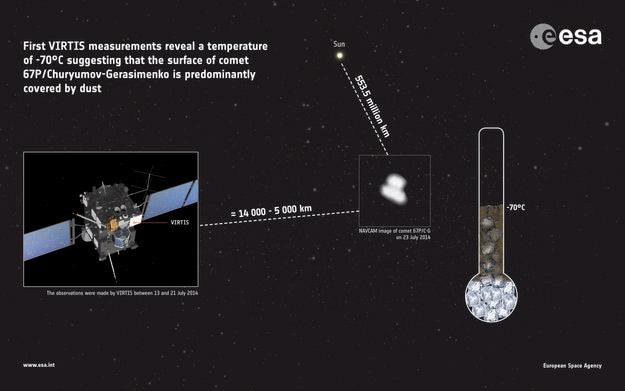 У кометы обнаружена повышенная температура