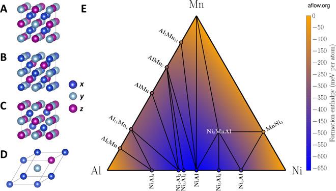 Ученые научились предсказывать новые магнетики