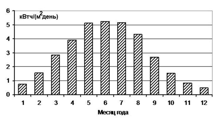 Ученые нист существенно увеличили эффективность органических фотоэлементов